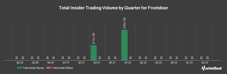 Insider Trading History for Frontdoor (NASDAQ:FTDR)