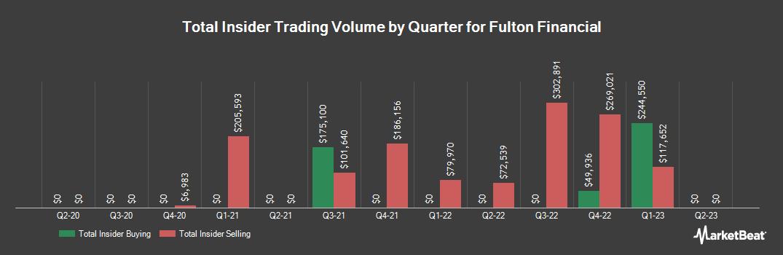 Insider Trading History for Fulton Financial (NASDAQ:FULT)