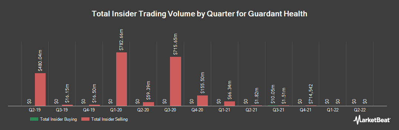 Insider Trading History for Guardant Health (NASDAQ:GH)