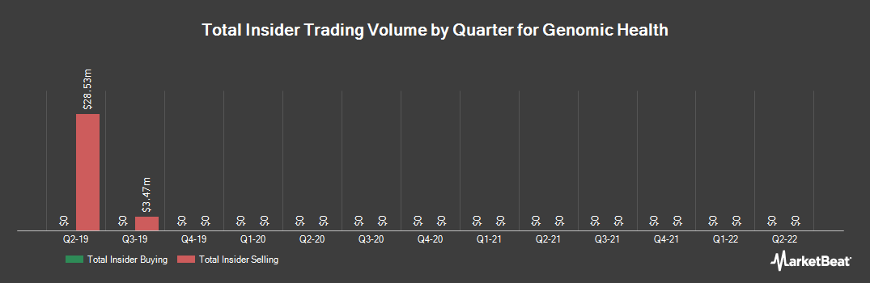 Insider Trading History for Genomic Health (NASDAQ:GHDX)