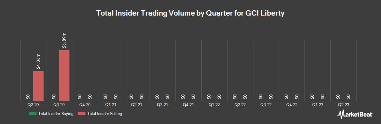 Insider Trading History for GCI Liberty (NASDAQ:GLIBA)