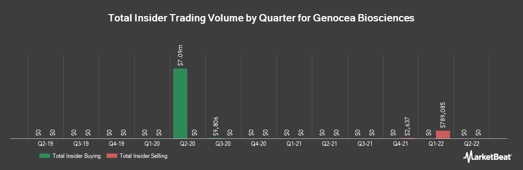 Insider Trading History for Genocea Biosciences (NASDAQ:GNCA)