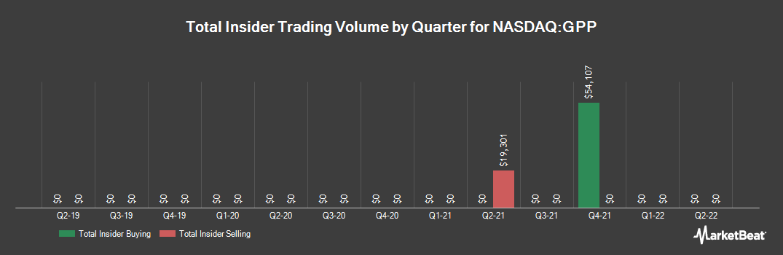 Insider Trading History for Green Plains Partners (NASDAQ:GPP)
