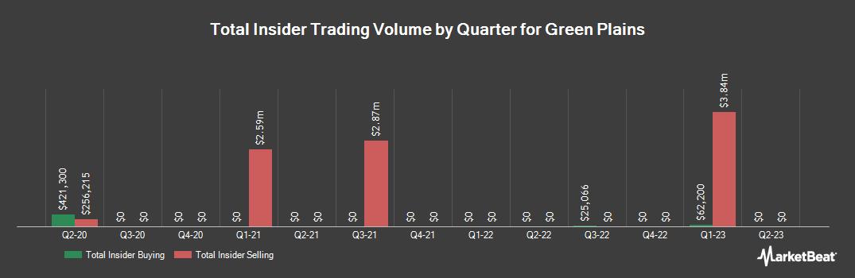 Insider Trading History for Green Plains (NASDAQ:GPRE)