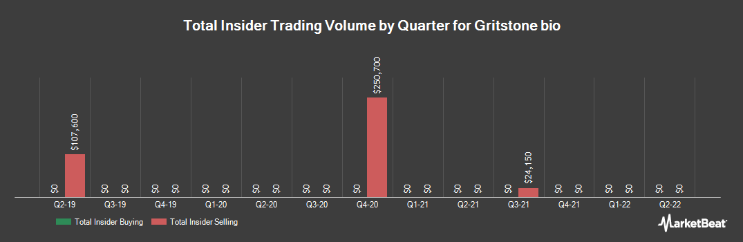 Insider Trading History for Gritstone Oncology (NASDAQ:GRTS)