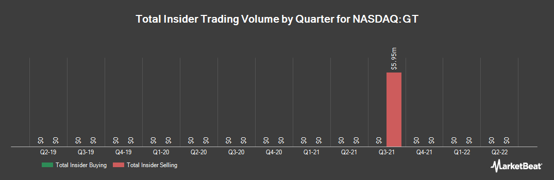 Insider Trading History for Goodyear Tire & Rubber (NASDAQ:GT)