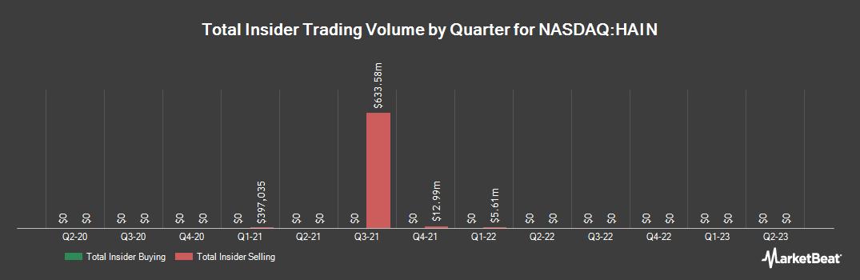 Insider Trading History for Hain Celestial Group (NASDAQ:HAIN)