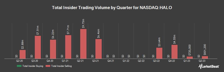 Insider Trading History for Halozyme Therapeutics (NASDAQ:HALO)