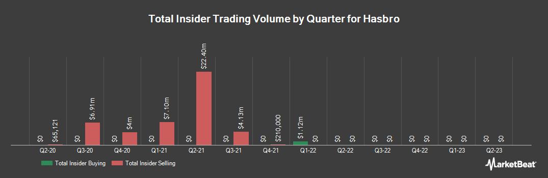Insider Trading History for Hasbro (NASDAQ:HAS)