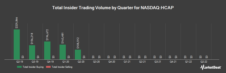 Insider Trading History for Harvest Capital Credit (NASDAQ:HCAP)
