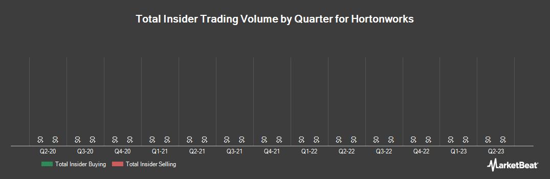 Insider Trading History for Hortonworks (NASDAQ:HDP)