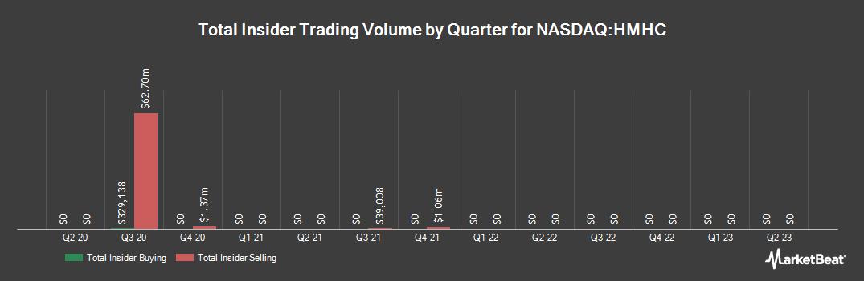 Insider Trading History for Houghton Mifflin Harcourt (NASDAQ:HMHC)