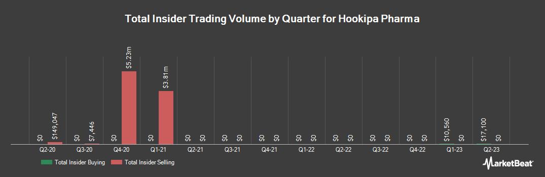 Insider Trading History for Hookipa Pharma (NASDAQ:HOOK)