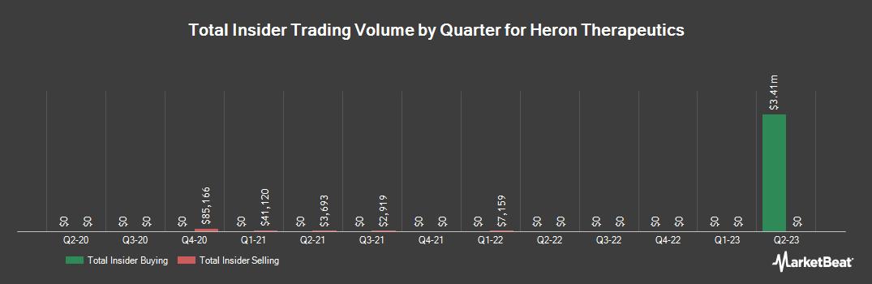 Insider Trading History for Heron Therapeutics (NASDAQ:HRTX)