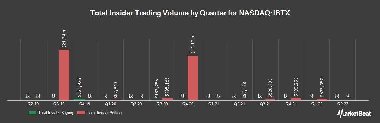 Insider Trading History for Independent Bank Group (NASDAQ:IBTX)