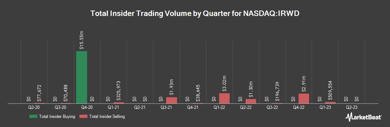 Insider Trading History for Ironwood Pharmaceuticals (NASDAQ:IRWD)