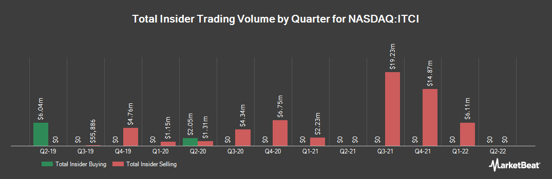 Insider Trading History for Intra-Cellular Therapies (NASDAQ:ITCI)