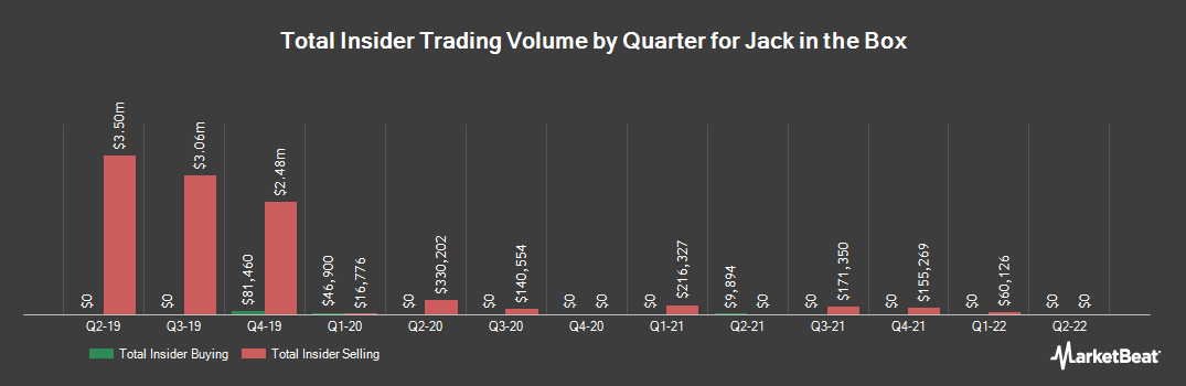 Insider Trading History for Jack in the Box (NASDAQ:JACK)