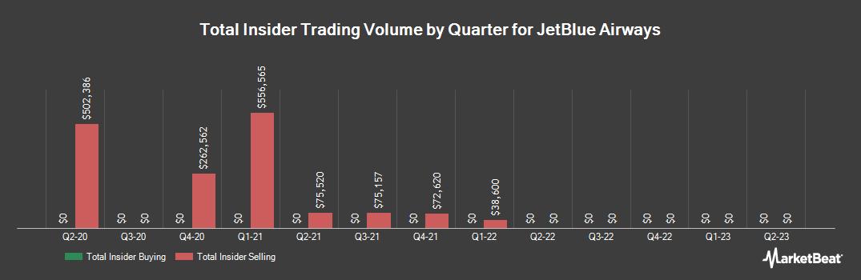 Insider Trading History for JetBlue Airways (NASDAQ:JBLU)