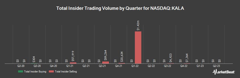 Insider Trading History for Kala Pharmaceuticals (NASDAQ:KALA)