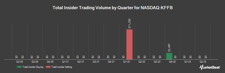 Insider Trading History for Kentucky First Federal Bancorp (NASDAQ:KFFB)