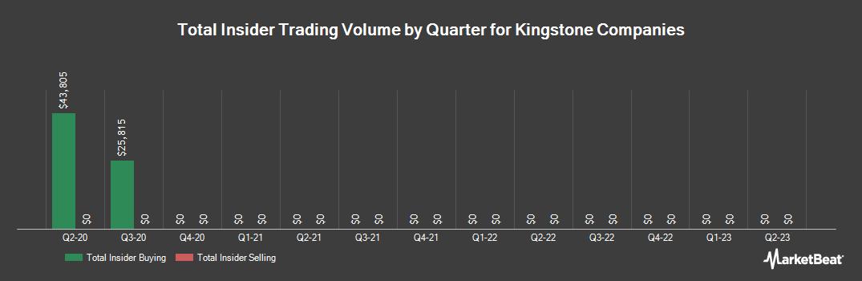 Insider Trading History for Kingstone Companies (NASDAQ:KINS)