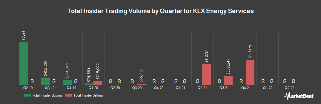 Insider Trading History for KLX Energy Services (NASDAQ:KLXE)