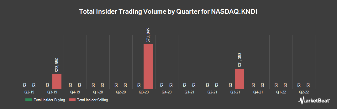 Insider Trading History for Kandi Technologies Group (NASDAQ:KNDI)