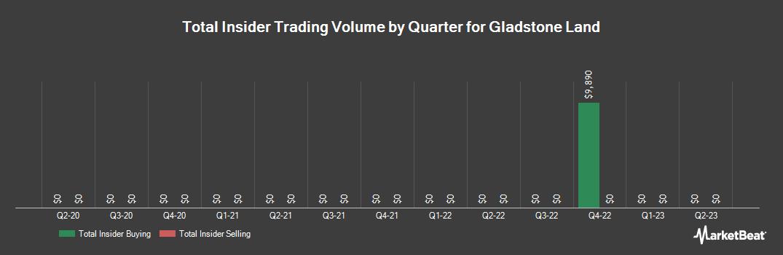 Insider Trading History for Gladstone Land (NASDAQ:LAND)