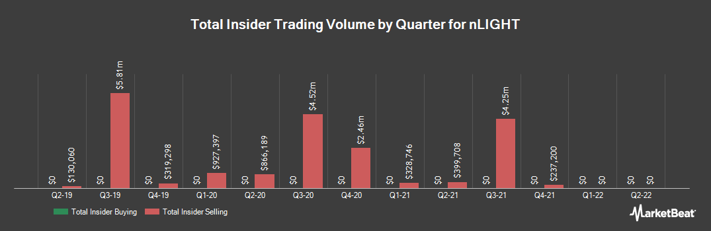 Insider Trading History for Nlight (NASDAQ:LASR)