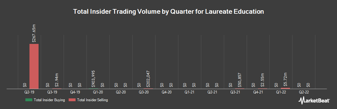 Insider Trading History for Laureate Education (NASDAQ:LAUR)