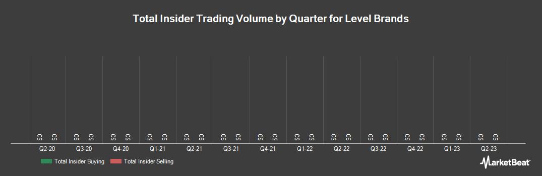 Insider Trading History for Level Brands (NASDAQ:LEVB)