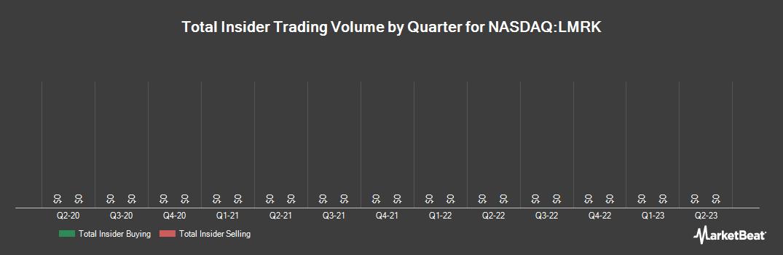 Insider Trading History for Landmark Infrastructure Partners LP Unit (NASDAQ:LMRK)