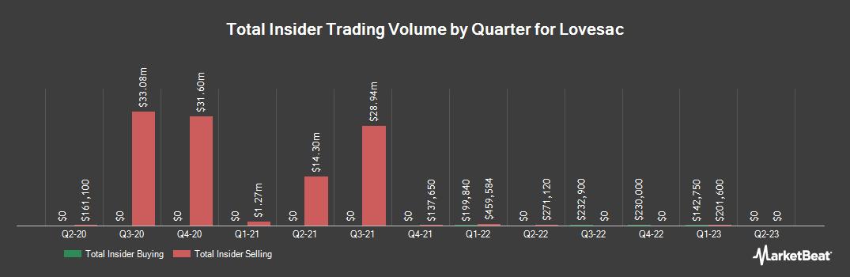 Insider Trading History for Lovesac (NASDAQ:LOVE)