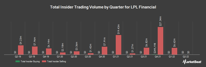 Insider Trading History for LPL Financial (NASDAQ:LPLA)