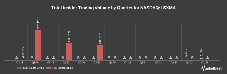 Insider Trading History for Liberty Sirius XM Group Series A (NASDAQ:LSXMA)
