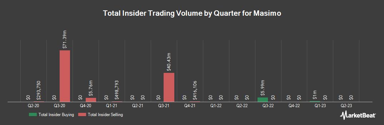 Insider Trading History for Masimo (NASDAQ:MASI)