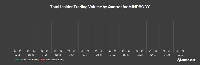 Insider Trading History for MINDBODY (NASDAQ:MB)