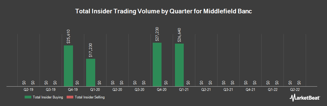 Insider Trading History for Middlefield Banc (NASDAQ:MBCN)