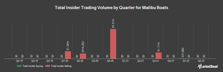 Insider Trading History for Malibu Boats (NASDAQ:MBUU)
