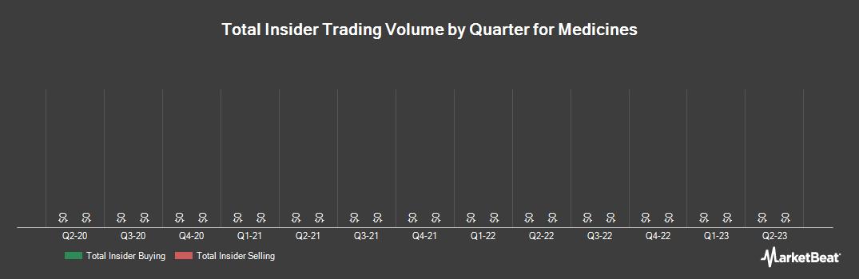 Insider Trading History for The Medicines (NASDAQ:MDCO)