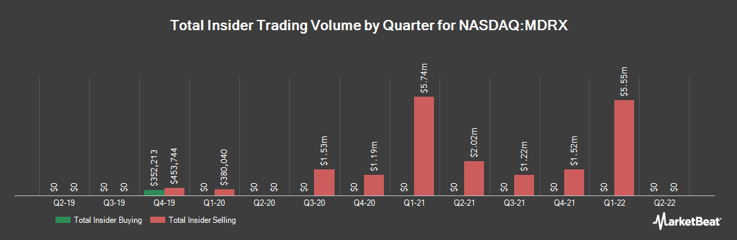 Insider Trading History for Allscripts Healthcare Solutions (NASDAQ:MDRX)