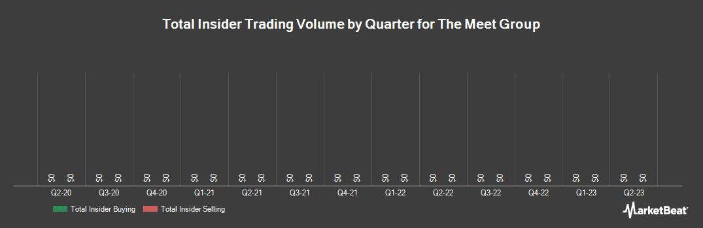 Insider Trading History for Meet Group (NASDAQ:MEET)