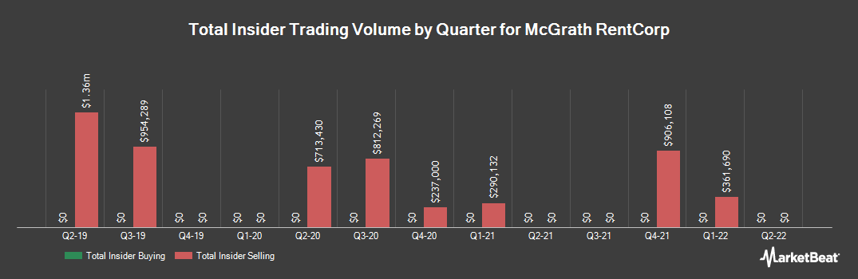 Insider Trading History for McGrath RentCorp (NASDAQ:MGRC)