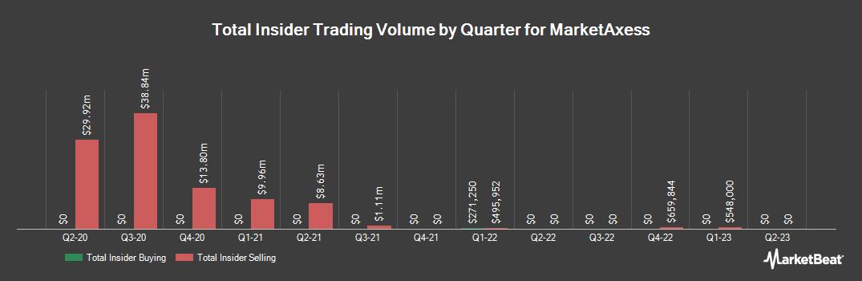 Insider Trading History for MarketAxess (NASDAQ:MKTX)