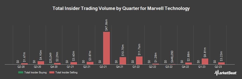 Insider Trading History for Marvell Technology Group (NASDAQ:MRVL)