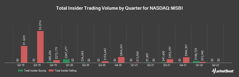 Insider Trading History for Midland States Bancorp (NASDAQ:MSBI)
