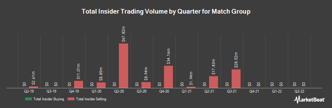 Insider Trading History for Match Group (NASDAQ:MTCH)