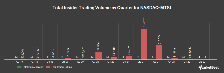 Insider Trading History for MACOM Technology Solutions (NASDAQ:MTSI)