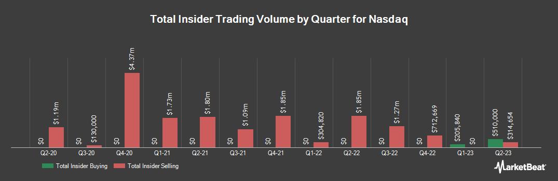 Insider Trading History for Nasdaq (NASDAQ:NDAQ)
